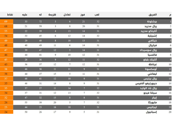 جدول ترتيب الدوري الإسباني بعد تعادل برشلونة وسيلتا فيجو بوابة فيتو